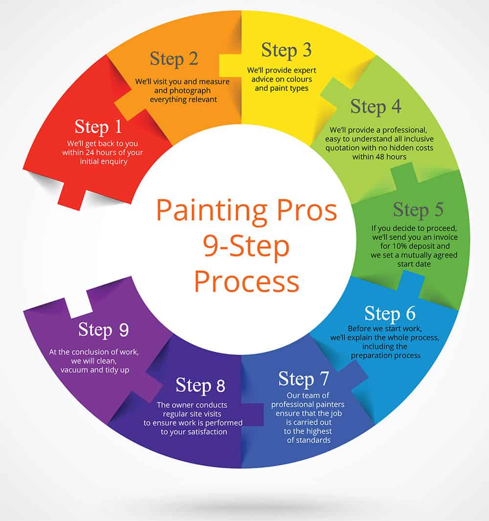 paint professional